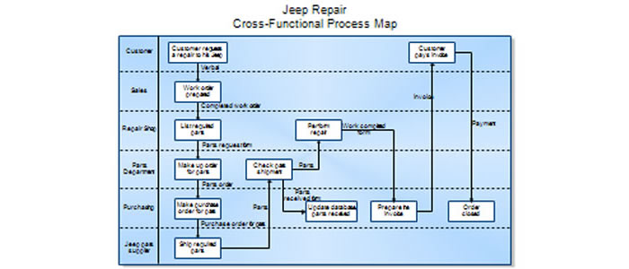 Business process mapping selol ink business process mapping flashek Images