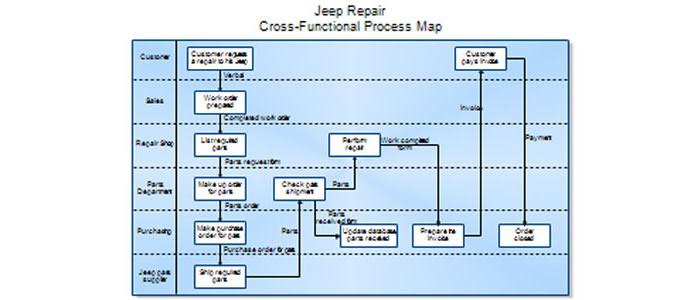 Process mapping kimlan management process mapping wajeb Images